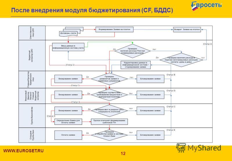 12 После внедрения модуля бюджетирования (СF, БДДС) WWW.EUROSET.RU 12