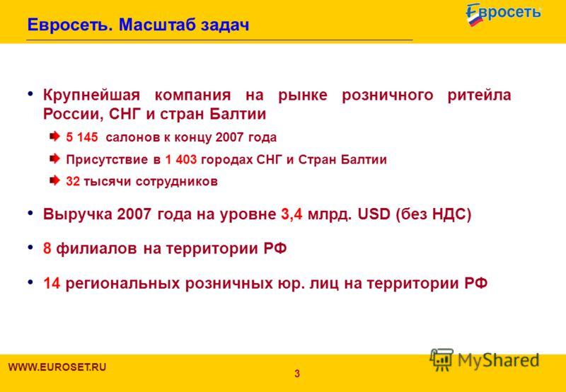 3 Евросеть. Масштаб задач Крупнейшая компания на рынке розничного ритейла России, СНГ и стран Балтии 5 145 салонов к концу 2007 года Присутствие в 1 403 городах СНГ и Стран Балтии 32 тысячи сотрудников Выручка 2007 года на уровне 3,4 млрд. USD (без Н