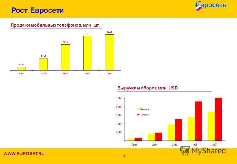 4 Рост Евросети WWW.EUROSET.RU 4 Продажи мобильных телефонов, млн. шт. Выручка и оборот, млн. USD