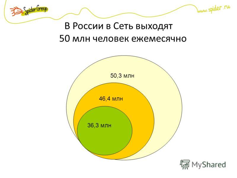 В России в Сеть выходят 50 млн человек ежемесячно 50,3 млн 46,4 млн 36,3 млн