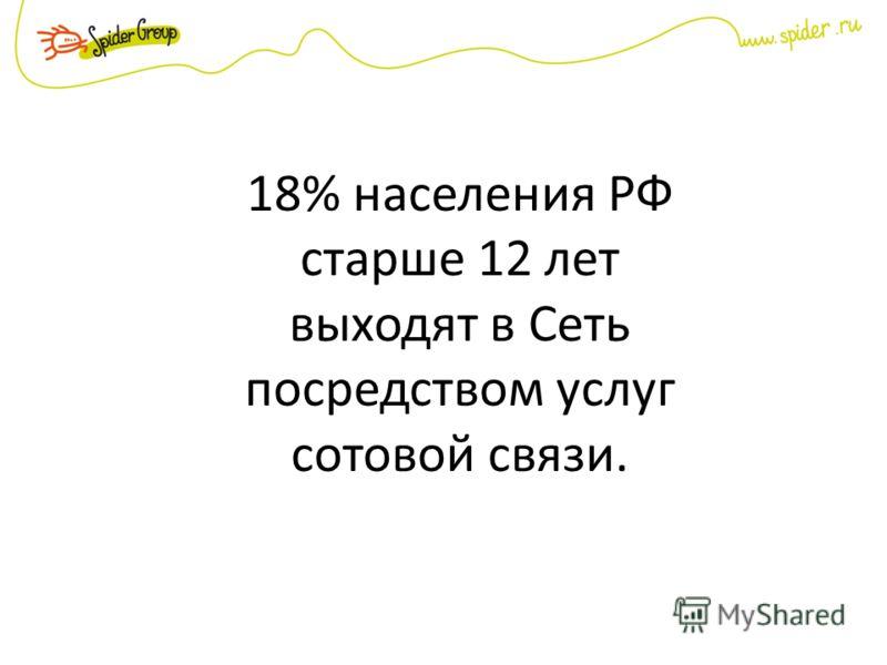 18% населения РФ старше 12 лет выходят в Сеть посредством услуг сотовой связи.