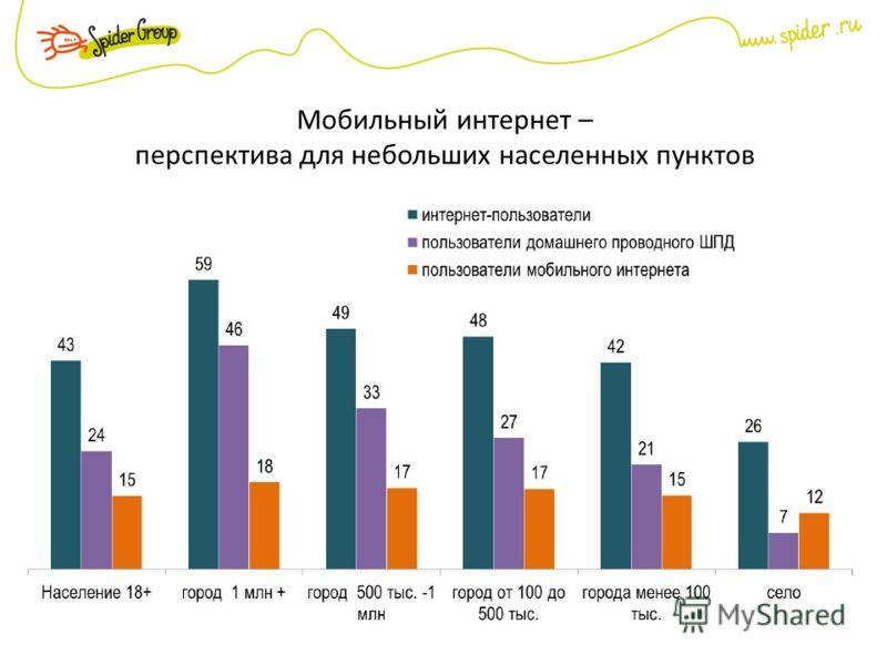 Мобильный интернет – перспектива для небольших населенных пунктов