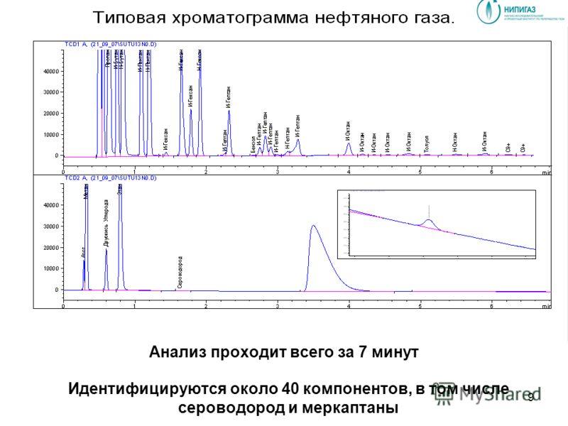 Анализ проходит всего за 7 минут Идентифицируются около 40 компонентов, в том числе сероводород и меркаптаны 9
