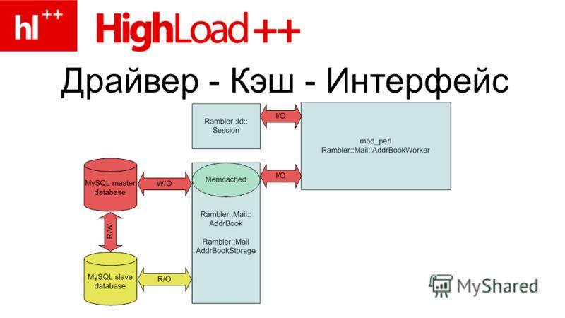 Драйвер - Кэш - Интерфейс