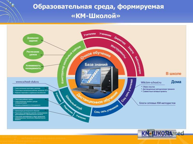 Образовательная среда, формируемая «КМ-Школой»