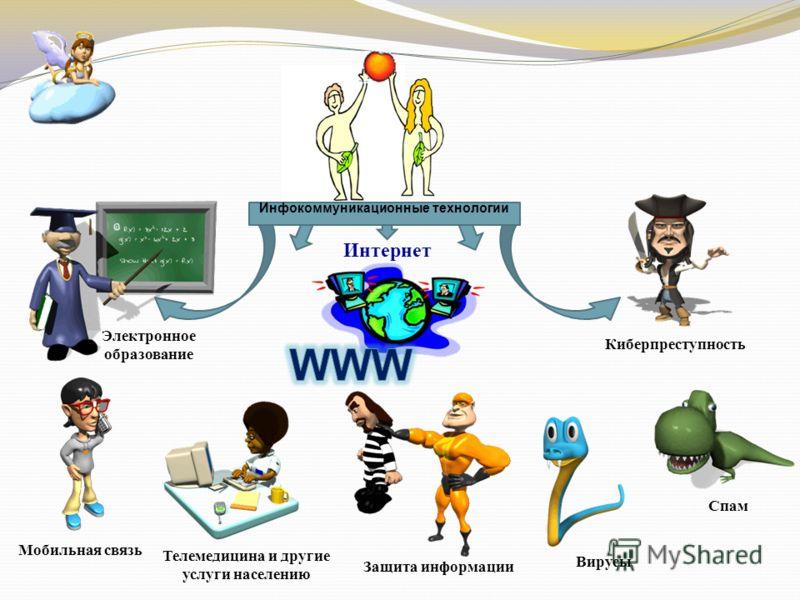 Киберпреступность Спам Вирусы Защита информации Мобильная связь Электронное образование Интернет Телемедицина и другие услуги населению Инфокоммуникационные технологии