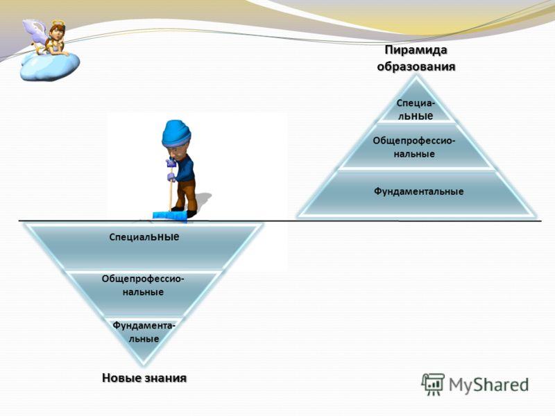 Специал ьные Общепрофессио- нальные Фундамента- льные Пирамида образования Новые знания Специа- л ьные Общепрофессио- нальные Фундаментальные