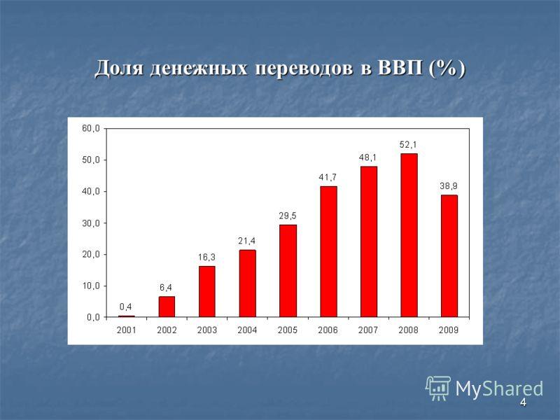 4 Доля денежных переводов в ВВП (%)