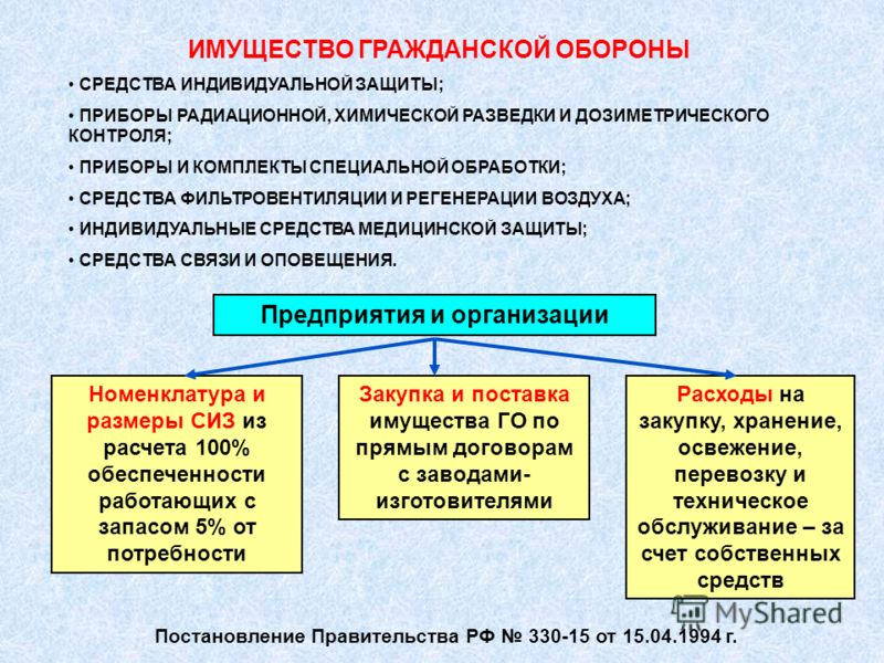 ИМУЩЕСТВО ГРАЖДАНСКОЙ ОБОРОНЫ СРЕДСТВА ИНДИВИДУАЛЬНОЙ ЗАЩИТЫ; ПРИБОРЫ РАДИАЦИОННОЙ, ХИМИЧЕСКОЙ РАЗВЕДКИ И ДОЗИМЕТРИЧЕСКОГО КОНТРОЛЯ; ПРИБОРЫ И КОМПЛЕКТЫ СПЕЦИАЛЬНОЙ ОБРАБОТКИ; СРЕДСТВА ФИЛЬТРОВЕНТИЛЯЦИИ И РЕГЕНЕРАЦИИ ВОЗДУХА; ИНДИВИДУАЛЬНЫЕ СРЕДСТВА