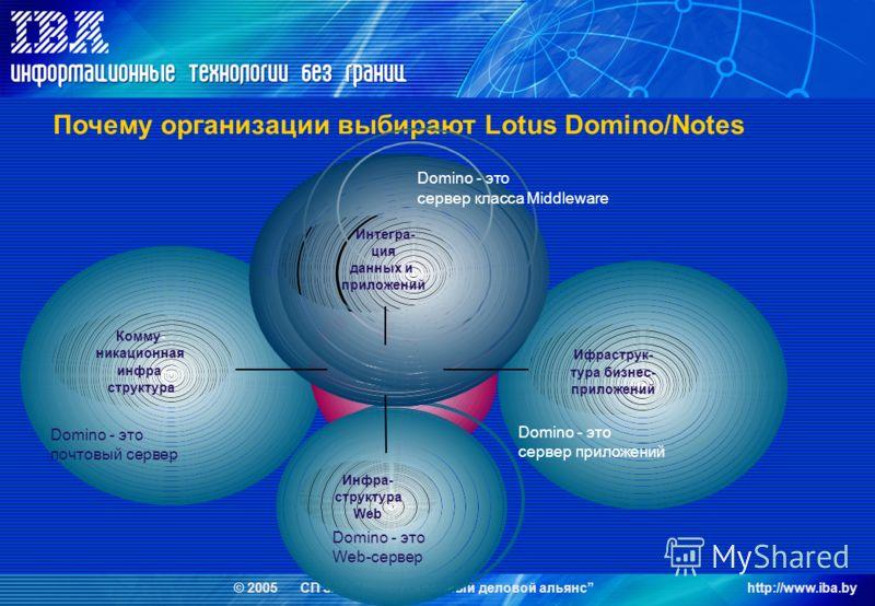 © 2005 СП ЗАО Международный деловой альянсhttp://www.iba.by Интегра- ция данных и приложений Domino - это почтовый сервер Domino - это Web-сервер Domino - это сервер класса Middleware Domino - это сервер приложений