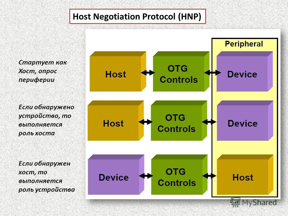 Host Negotiation Protocol (HNP) Стартует как Хост, опрос периферии Если обнаружено устройство, то выполняется роль хоста Если обнаружен хост, то выполняется роль устройства
