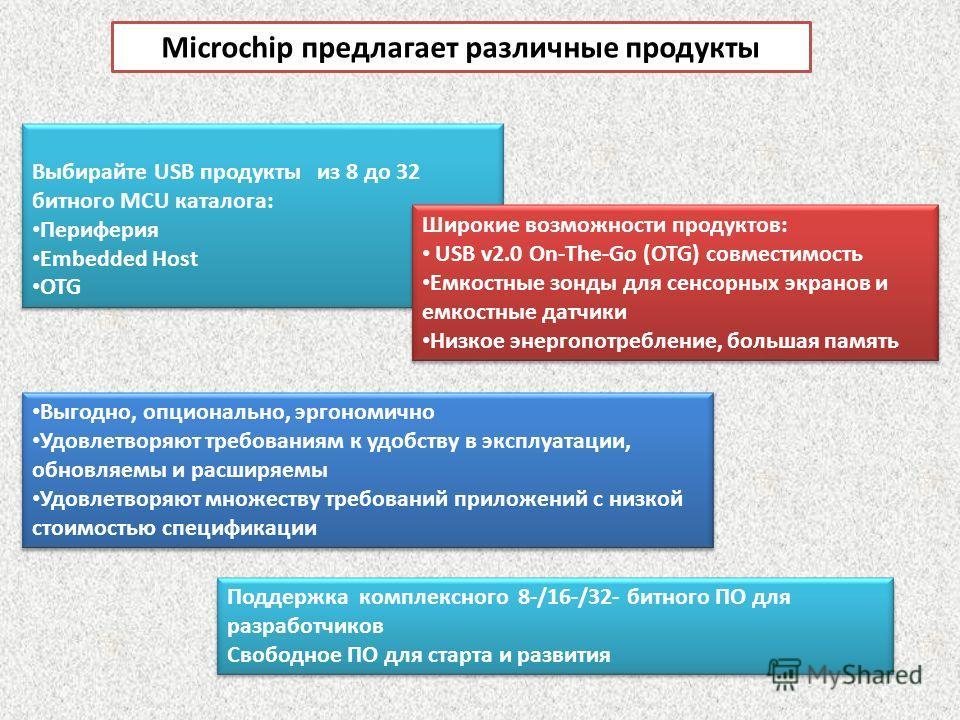 Microchip предлагает различные продукты Выбирайте USB продукты из 8 до 32 битного MCU каталога: Периферия Embedded Host OTG Выбирайте USB продукты из 8 до 32 битного MCU каталога: Периферия Embedded Host OTG Широкие возможности продуктов: USB v2.0 On