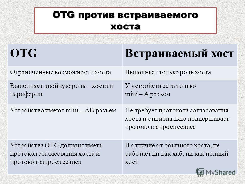 OTG против встраиваемого хоста OTGВстраиваемый хост Ограниченные возможности хостаВыполняет только роль хоста Выполняет двойную роль – хоста и периферии У устройств есть только mini – A разъем Устройство имеют mini – AB разъемНе требует протокола сог