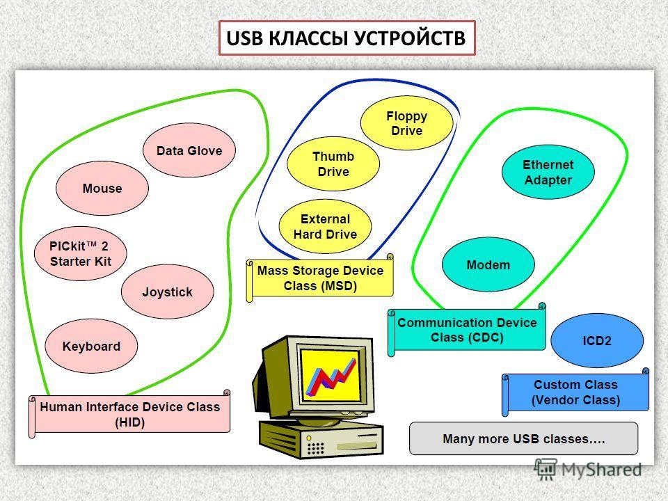 USB КЛАССЫ УСТРОЙСТВ