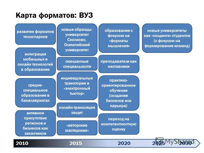 2010 20152020 20252030 Карта форматов: ВУЗ развитие форматов технопарков интеграция мобильных и онлайн технологий в образование средне- специальное образование в бакалавриатах активное присутствие регионов и бизнесов как заказчиков новые образцы: уни
