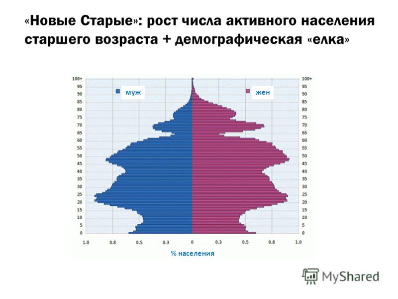 «Новые Старые»: рост числа активного населения старшего возраста + демографическая «елка» мужжен % населения