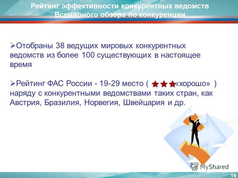 16 Рейтинг эффективности конкурентных ведомств Всемирного обзора по конкуренции Отобраны 38 ведущих мировых конкурентных ведомств из более 100 существующих в настоящее время Рейтинг ФАС России - 19-29 место ( «хорошо» ) наряду с конкурентными ведомст
