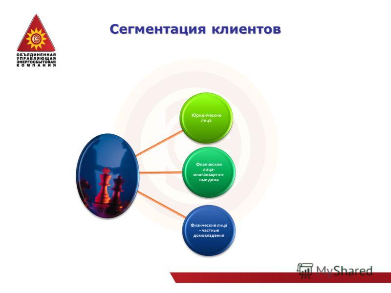 Сегментация клиентов
