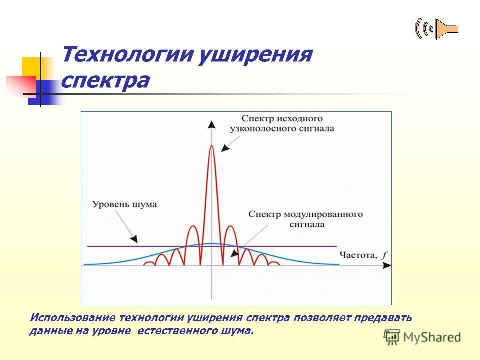 Технологии уширения спектра Использование технологии уширения спектра позволяет предавать данные на уровне естественного шума.