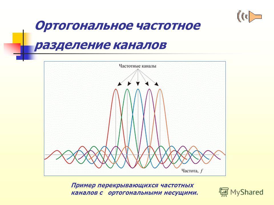 Ортогональное частотное разделение каналов Пример перекрывающихся частотных каналов с ортогональными несущими.