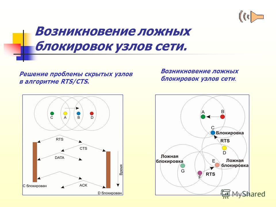 Возникновение ложных блокировок узлов сети. Возникновение ложных блокировок узлов сети. Решение проблемы скрытых узлов в алгоритме RTS/CTS.