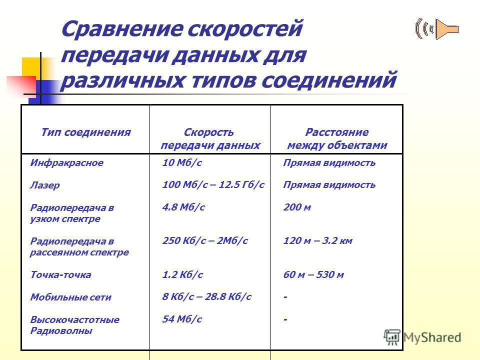 Cравнение скоростей передачи данных для различных типов соединений Тип соединенияСкорость передачи данных Расстояние между объектами Инфракрасное Лазер Радиопередача в узком спектре Радиопередача в рассеянном спектре Точка-точка Мобильные сети Высоко