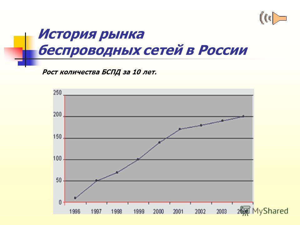 История рынка беспроводных сетей в России Рост количества БСПД за 10 лет.