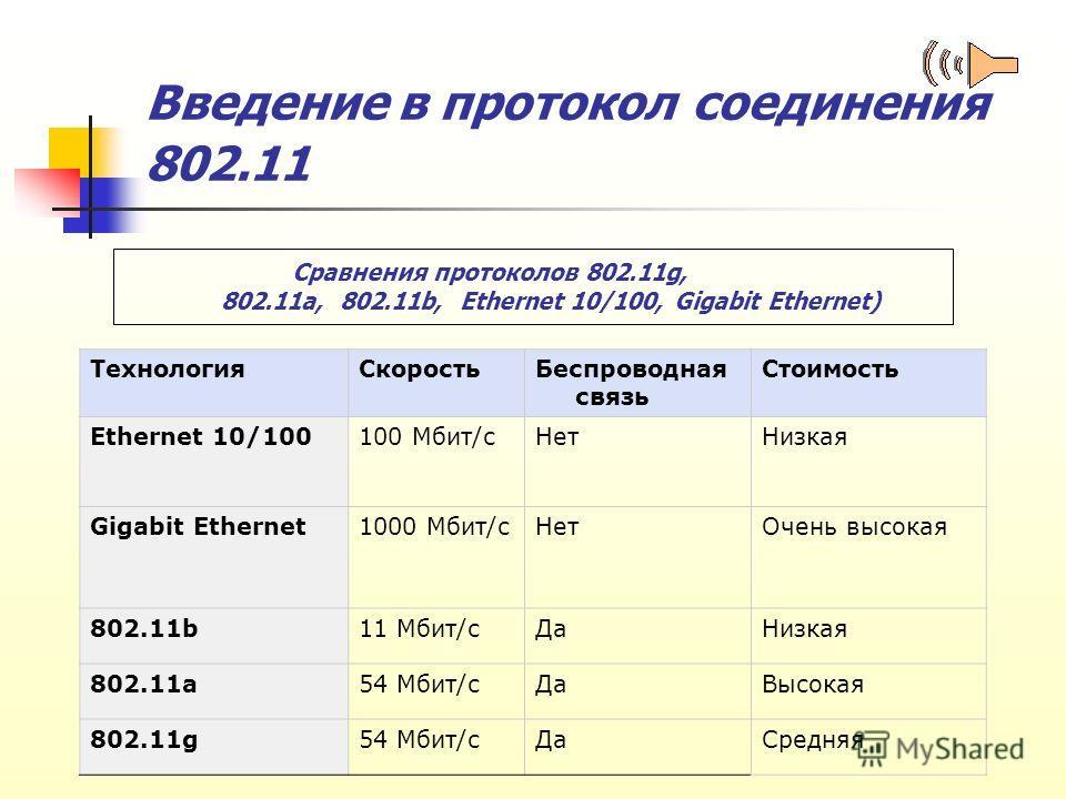 Введение в протокол соединения 802.11 ТехнологияСкоростьБеспроводная связь Стоимость Ethernet 10/100100 Мбит/сНетНизкая Gigabit Ethernet1000 Мбит/сНетОчень высокая 802.11b11 Мбит/сДаНизкая 802.11a54 Мбит/сДаВысокая 802.11g54 Мбит/сДаСредняя Сравнения