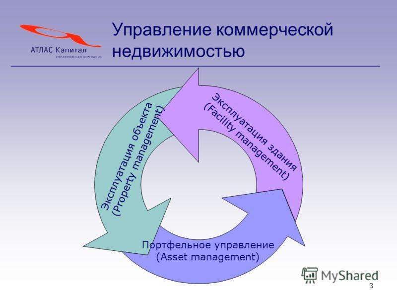 3 Управление коммерческой недвижимостью Эксплуатация здания (Facility management) Эксплуатация объекта (Property management) Портфельное управление (Asset management)