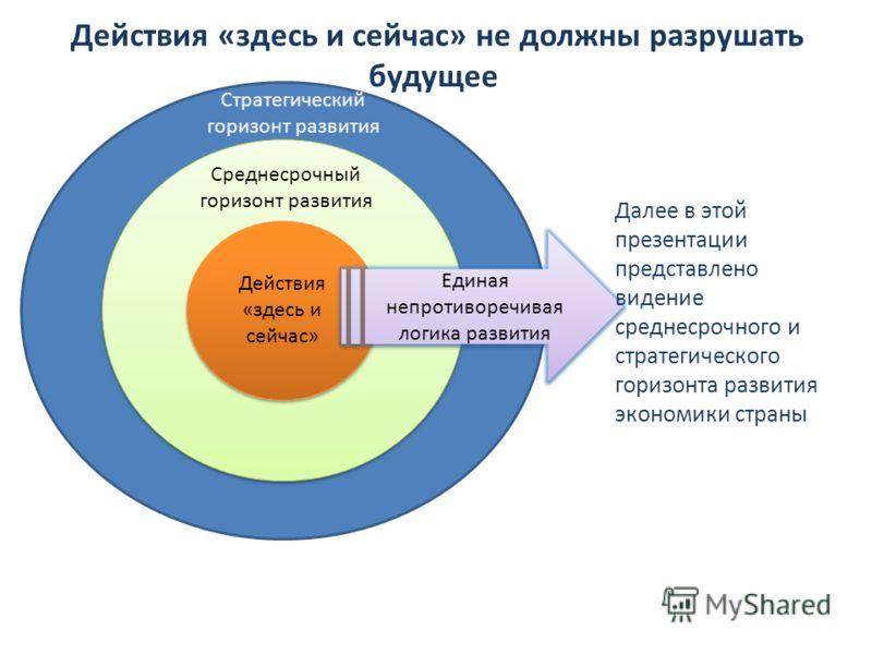 Действия «здесь и сейчас» не должны разрушать будущее Стратегический горизонт развития Стратегический горизонт развития Стратегический горизонт развития Среднесрочный горизонт развития Действия «здесь и сейчас» Единая непротиворечивая логика развития