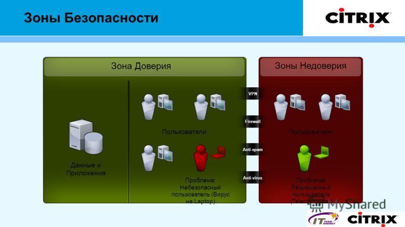 Зоны Безопасности Зона Доверия Зоны Недоверия Данные и Приложения Пользователи Anti-spam Anti-virus Firewall VPN Проблема: Небезопасный пользователь (Вирус на Laptop) Пользователи Проблема: Разрешенный пользователь (Telecommuter)