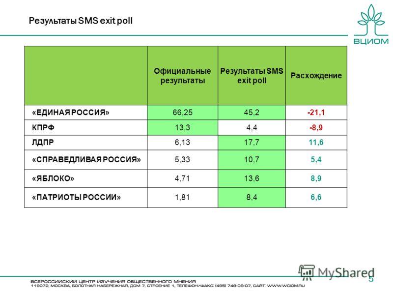 Результаты SMS exit poll 5 Официальные результаты Результаты SMS exit poll Расхождение «ЕДИНАЯ РОССИЯ»66,2545,2-21,1 КПРФ13,34,4-8,9 ЛДПР6,1317,711,6 «СПРАВЕДЛИВАЯ РОССИЯ»5,3310,75,4 «ЯБЛОКО»4,7113,68,9 «ПАТРИОТЫ РОССИИ»1,818,46,6