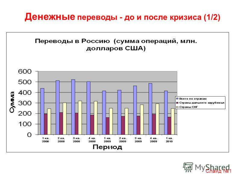 Денежные переводы - до и после кризиса (1/2) Слайд 1