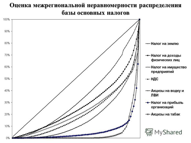 Оценка межрегиональной неравномерности распределения базы основных налогов