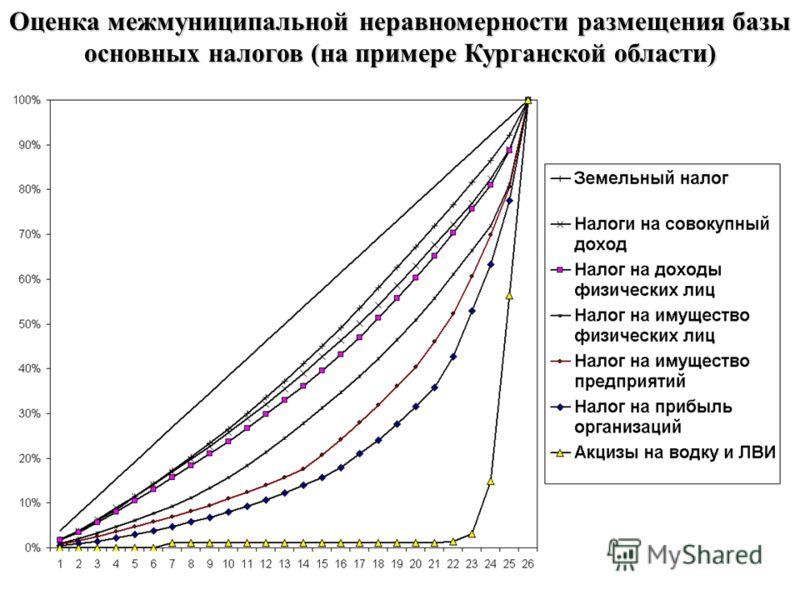 Оценка межмуниципальной неравномерности размещения базы основных налогов (на примере Курганской области)