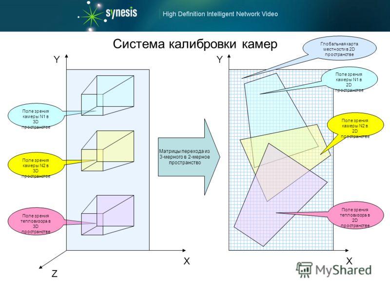 Система калибровки камер Поле зрения камеры N1 в 3D пространстве Поле зрения тепловизора в 3D пространстве Матрицы перехода из 3-мерного в 2-мерное пространство Y X Поле зрения камеры N2 в 3D пространстве Поле зрения камеры N1 в 2D пространстве Поле