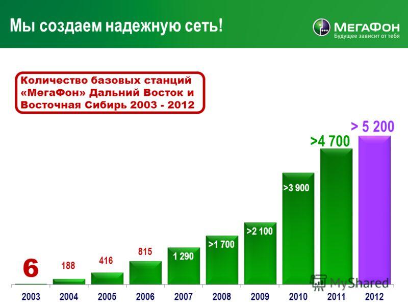 Мы создаем надежную сеть! Количество базовых станций «МегаФон» Дальний Восток и Восточная Сибирь 2003 - 2012