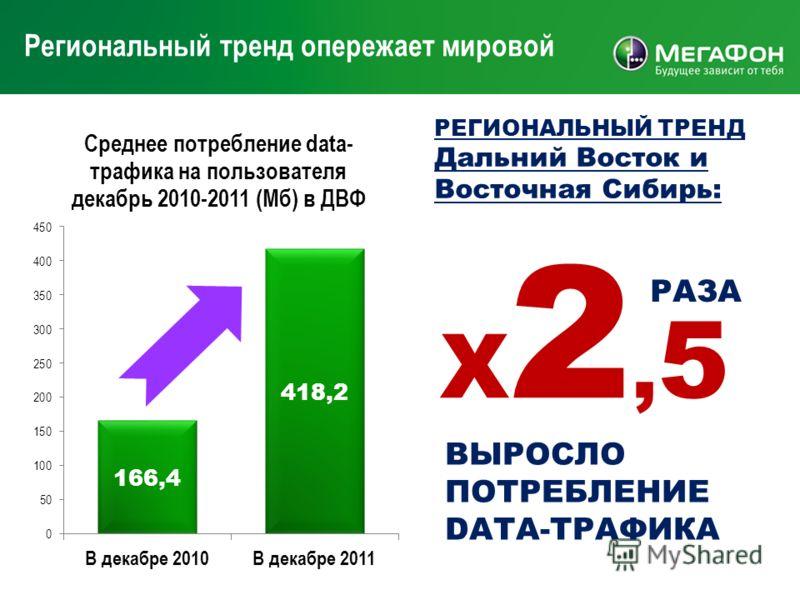 27 Региональный тренд опережает мировой РЕГИОНАЛЬНЫЙ ТРЕНД Дальний Восток и Восточная Сибирь: Х2,5Х2,5 РАЗА ВЫРОСЛО ПОТРЕБЛЕНИЕ DATA-ТРАФИКА