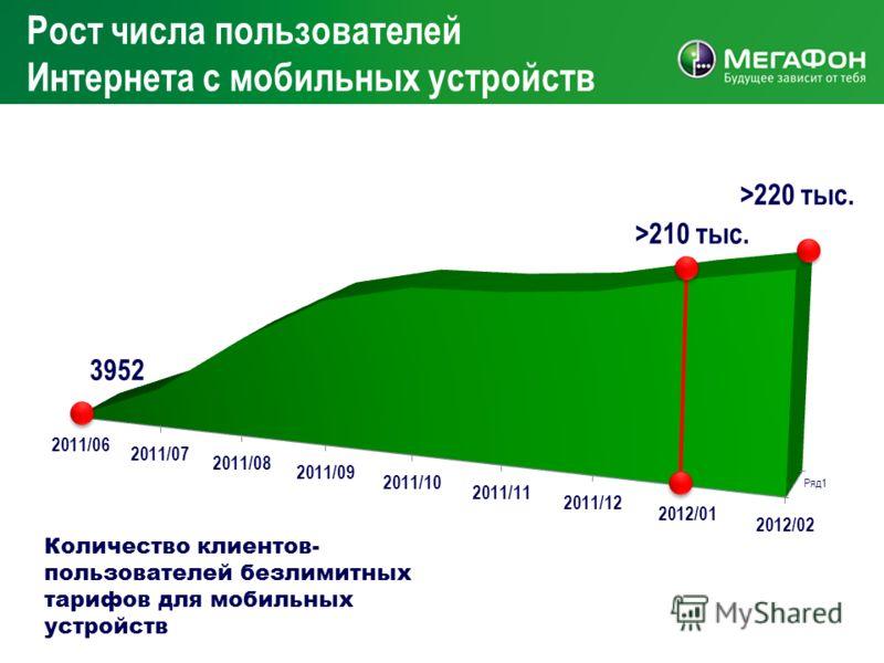 Рост числа пользователей Интернета с мобильных устройств Количество клиентов- пользователей безлимитных тарифов для мобильных устройств