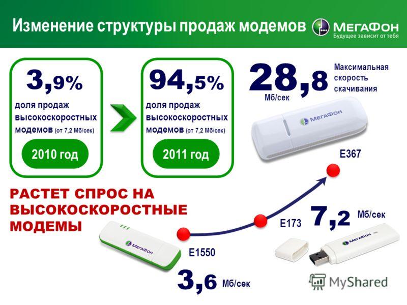 Изменение структуры продаж модемов Е367 Максимальная скорость скачивания 28, 8 Мб/сек Е173 Е1550 3, 6 Мб/сек 7, 2 Мб/сек доля продаж высокоскоростных модемов (от 7,2 Мб/сек) 3, 9% 2010 год доля продаж высокоскоростных модемов (от 7,2 Мб/сек) 94, 5% 2