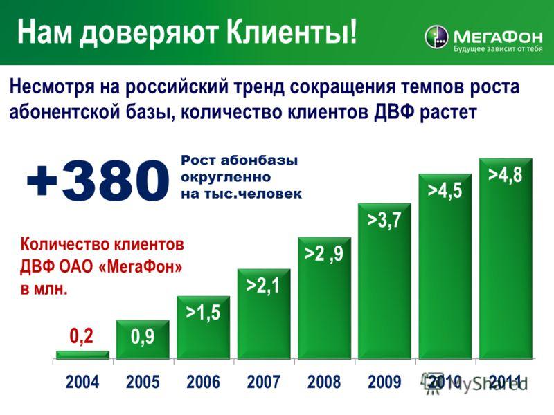 Нам доверяют Клиенты! Несмотря на российский тренд сокращения темпов роста абонентской базы, количество клиентов ДВФ растет Количество клиентов ДВФ ОАО «МегаФон» в млн. +380 Рост абонбазы округленно на тыс.человек