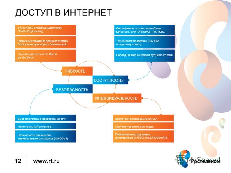 www.rt.ru ДОСТУП В ИНТЕРНЕТ 12 Технологии оптимизации потоков (Traffic Engineering) Различные тарифные планы по трафику, Burst (по загрузке порта), безлимитный. Скорость доступа от 64 Кбит/с до 10 Гбит/с Сертификаты соответствия «Связь- Качество», «И
