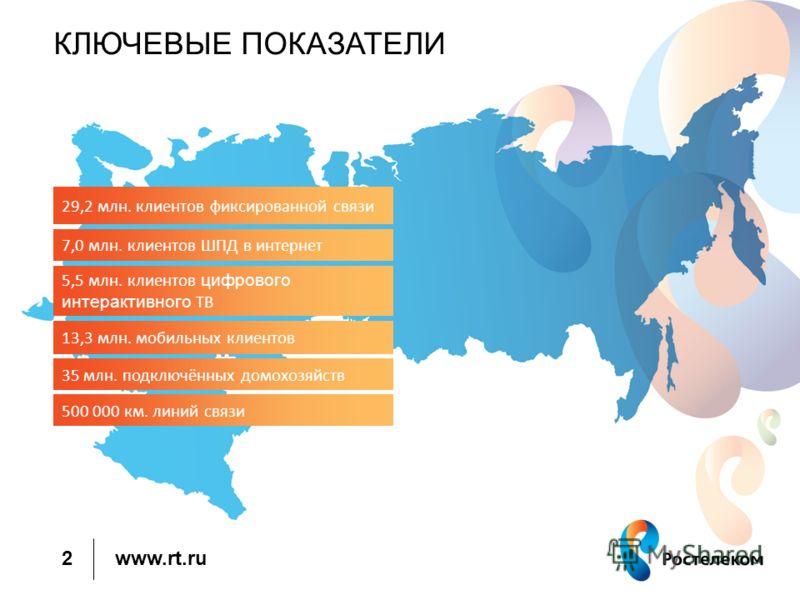 www.rt.ru КЛЮЧЕВЫЕ ПОКАЗАТЕЛИ 2 29,2 млн. клиентов фиксированной связи 7,0 млн. клиентов ШПД в интернет 5,5 млн. клиентов цифрового интерактивного ТВ 13,3 млн. мобильных клиентов 35 млн. подключённых домохозяйств 500 000 км. линий связи