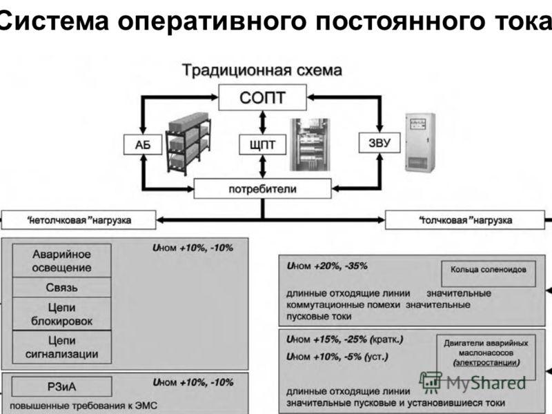 Февраль 2009 Использование информационных технологий при проектировании систем оперативного постоянного тока Система оперативного постоянного тока