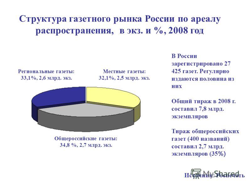 Структура газетного рынка России по ареалу распространения, в экз. и %, 2008 год В России зарегистрировано 27 425 газет. Регулярно издаются половина из них Общий тираж в 2008 г. составил 7,8 млрд. экземпляров Тираж общероссийских газет (400 названий)