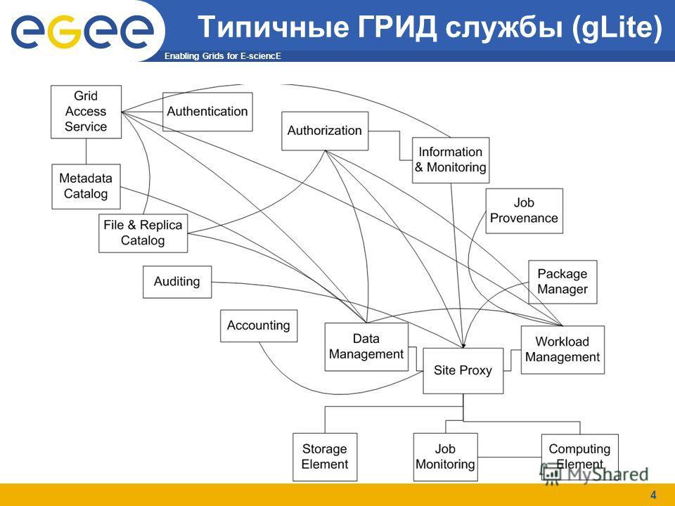 Enabling Grids for E-sciencE 4 Типичные ГРИД службы (gLite)