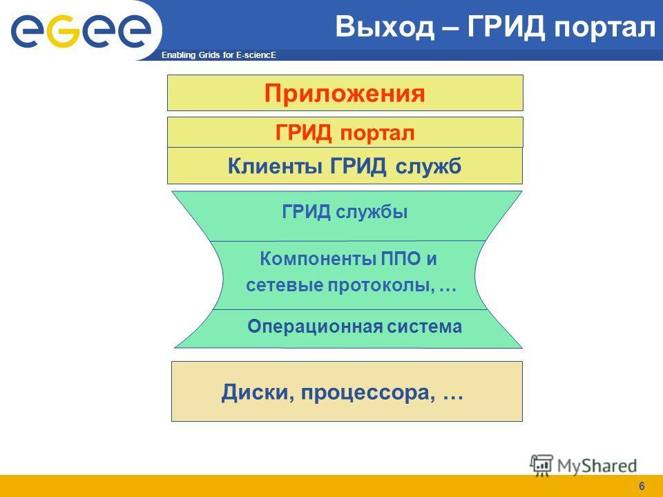 Enabling Grids for E-sciencE 6 Выход – ГРИД портал Диски, процессора, … Операционная система Компоненты ППО и сетевые протоколы, … ГРИД службы Клиенты ГРИД служб Приложения ГРИД портал