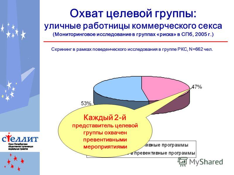 Охват целевой группы: уличные работницы коммерческого секса (Мониторинговое исследование в группах «риска» в СПб, 2005 г.) Скрининг в рамках поведенческого исследования в группе РКС, N=662 чел. Каждый 2-й представитель целевой группы охвачен превенти