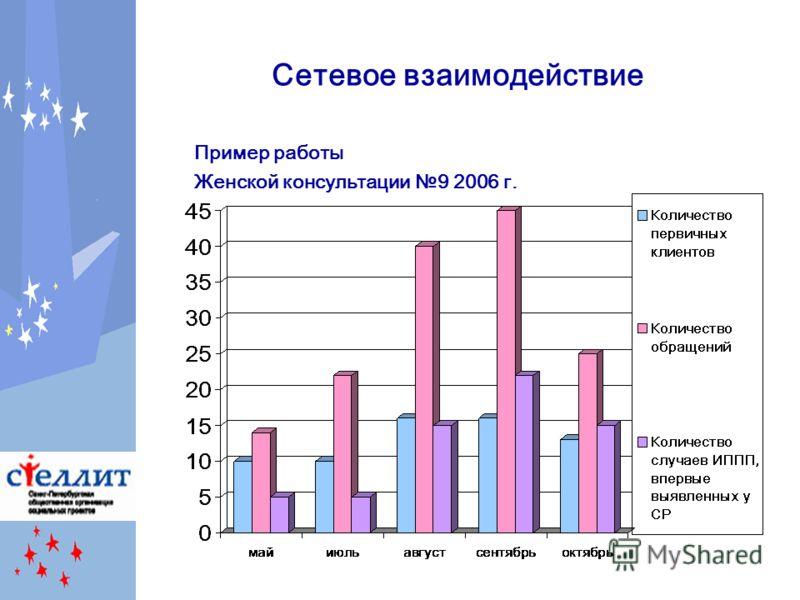 Сетевое взаимодействие Пример работы Женской консультации 9 2006 г.