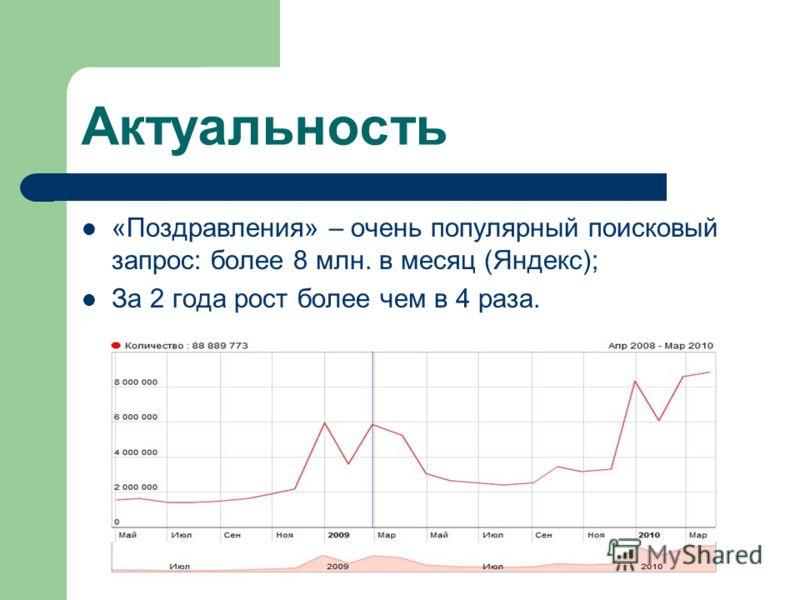 Актуальность «Поздравления» – очень популярный поисковый запрос: более 8 млн. в месяц (Яндекс); За 2 года рост более чем в 4 раза.